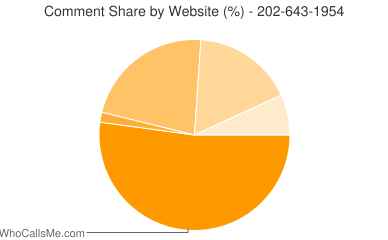 Comment Share 202-643-1954